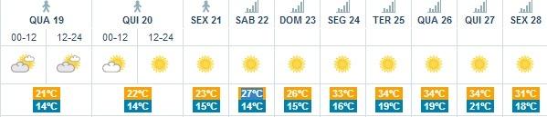 #lisbon #weather #summer time #inspirahotel