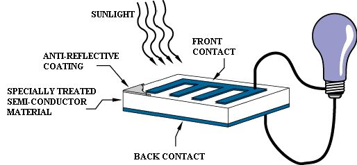 Photovoltaic Technology  http://www.bccresearch.com/blog/report-archives/photovoltaic-technology.html