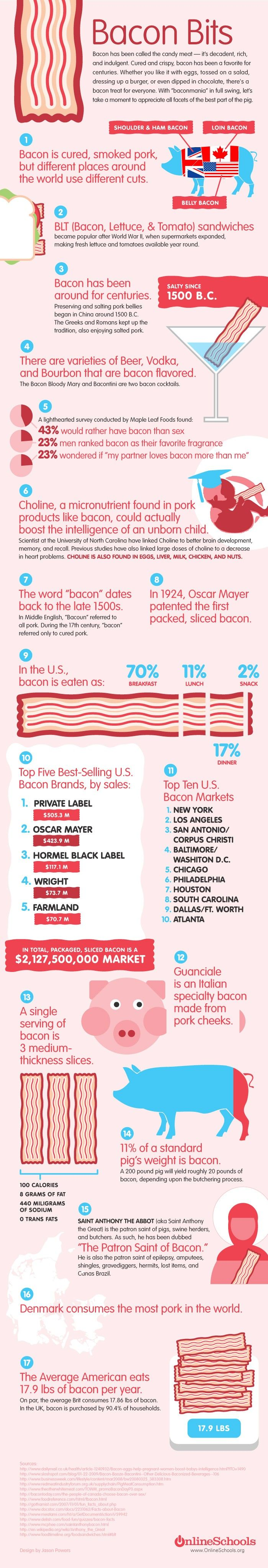 Bacon Facts & Fun Trivia - http://dailyinfographic.com/wp-content/uploads/2010/08/bacon.jpg