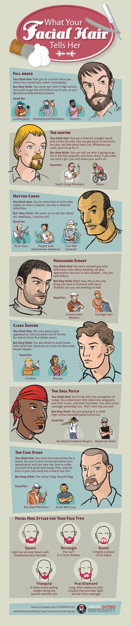 What Your Facial Hair is Telling Women