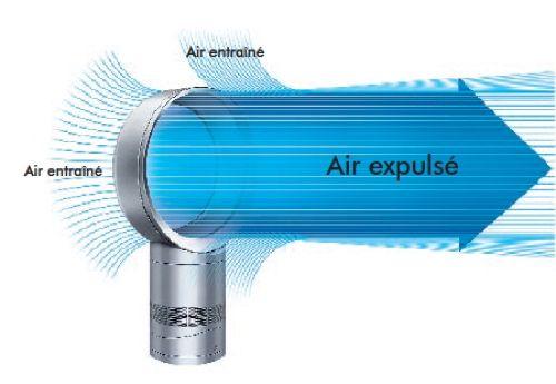 Ventilateur Dyson Cool AM06, technologie Air Multiplier