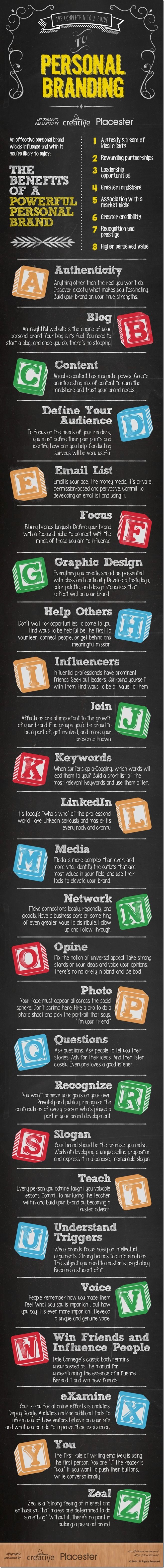 The A-Z of Personal Branding