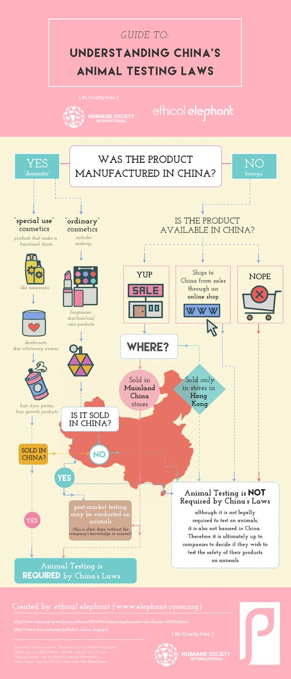 China's Animal Testing Laws. Basically, if it's sold in Chinese stores or manufactured in China, it's tested on animals.