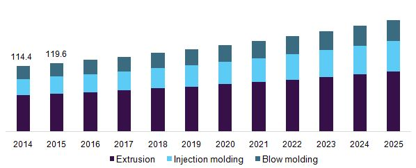 Purging Compound Market Is Likely To Elevate Demand Due To Growing Plastic Industry And Reduction In Purging Cost Till 2025: Grand View…