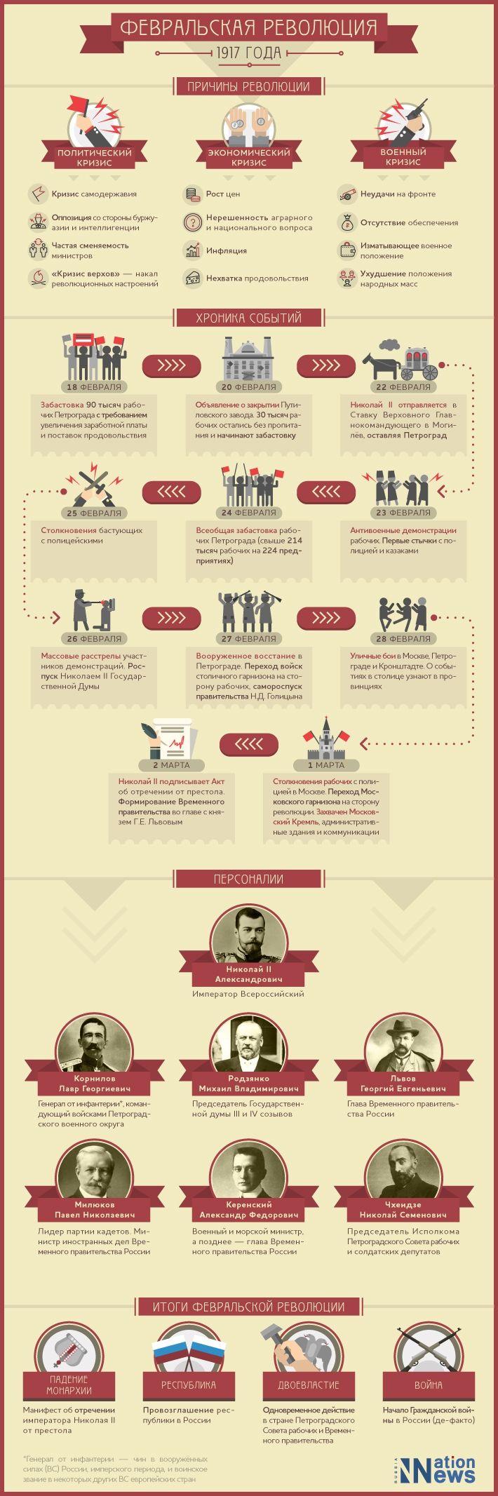 Инфографика «Февральская революция 1917 года»