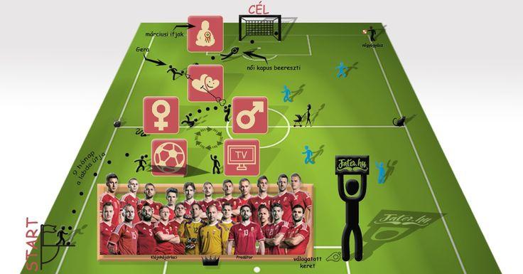 Kis infografika a fociról illetve a foci hatásáról a népszaporulatra különös tekintettel a tavalyi EB-re.