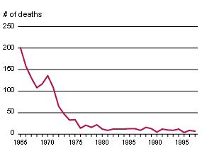 Graph of abortion mortality since Roe v. Wade (Source: Alan Guttmacher Institute) #Feminism #ProChoice