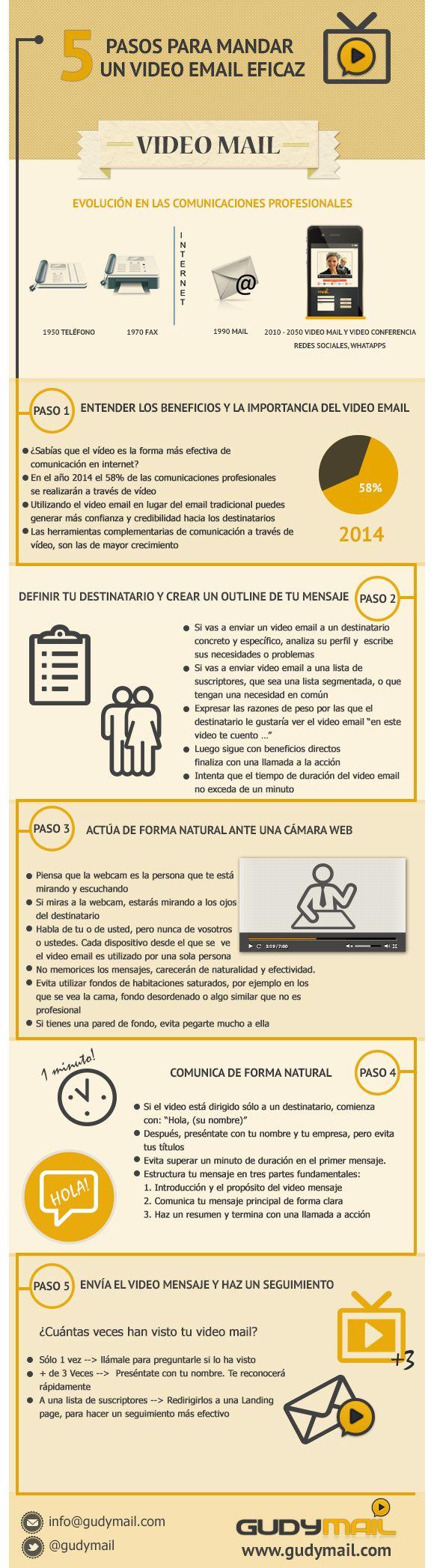 5 pasos para enviar un vídeo mail eficaz #infografia #infographic #marketing