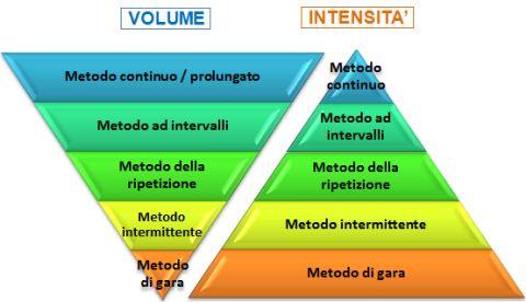 RESISTENZA: METODI DI ALLENAMENTO « Athlete Training Tips Athlete Training Tips