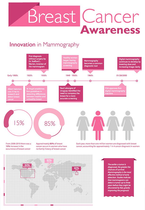 Mammography Resume Alluring 106 Best Breastawareness Images On Pinterest  Breast Cancer Nails .