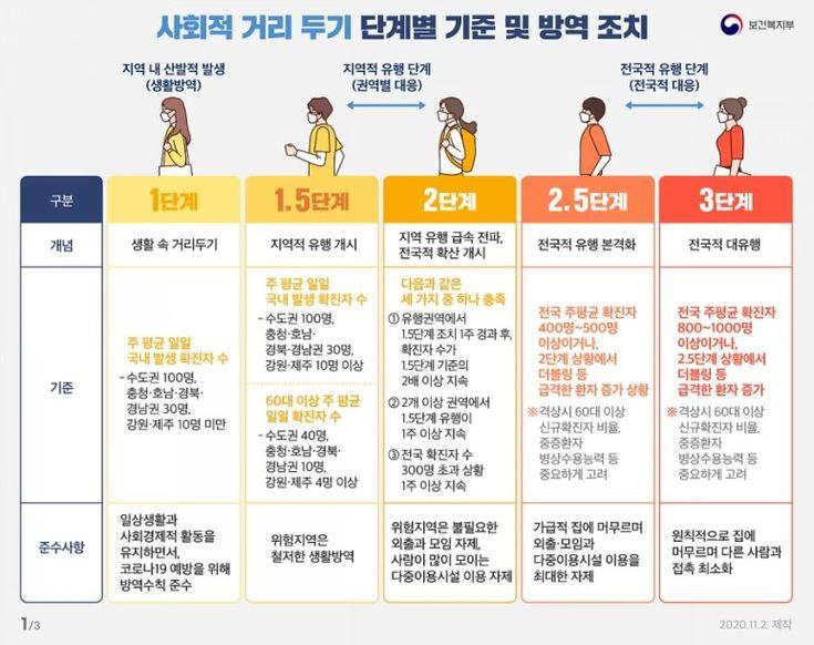 11월 23일 Pick 뉴스 수도권 2단계 저녁 9시 이후 포장과 배달 2020 노래방 뉴스 당구장
