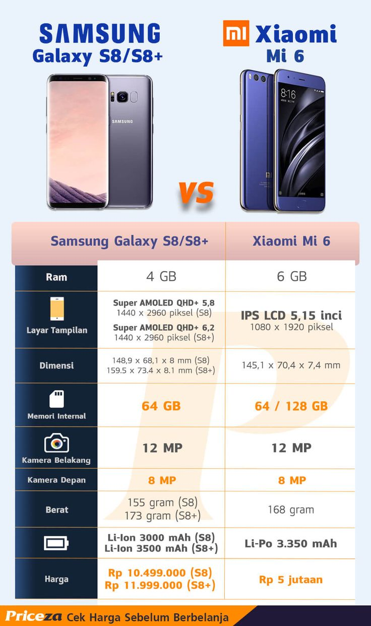 samsung galaxy s8 vs xiaomi mi 6 priceza infographics