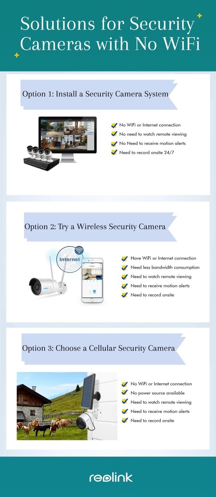 2 Solutions for Wireless Security Cameras without