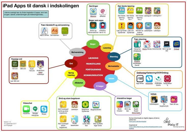 iPad Apps til dansk i indskolingen thumb.jpeg