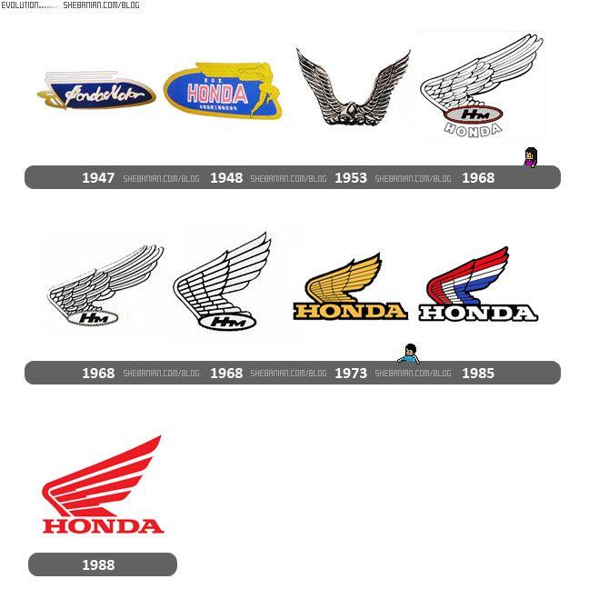 Evolutions des logos Honda