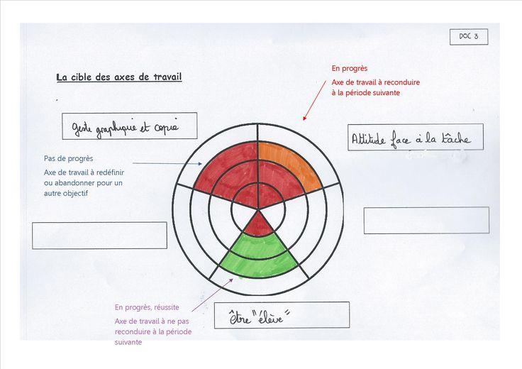 Grille d'observation des élèves Document cible des objectifs