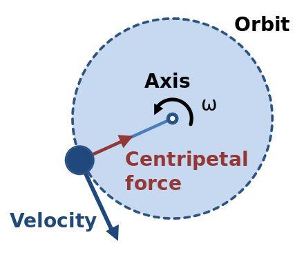 Centripetal force - Wikipedia