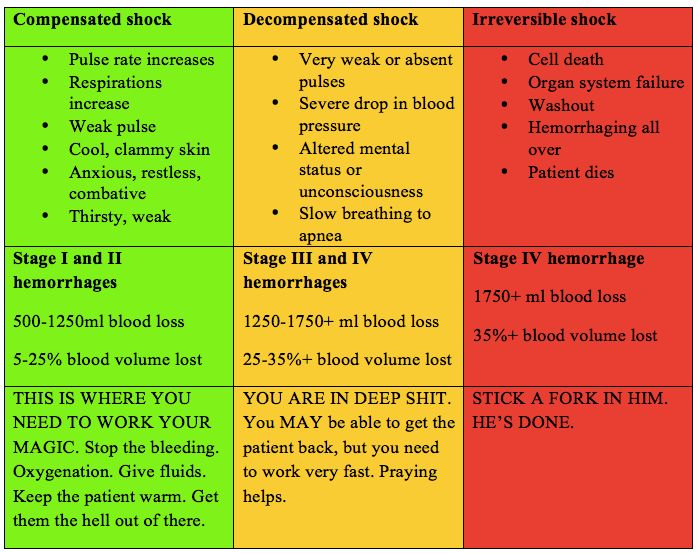 Quick and Dirty Guide to Penetrating Trauma  Nursing  Trauma nurse Icu nursing Triage nursing