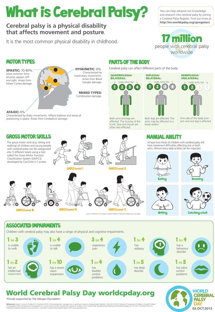 Did you know that 1 in 3 people with CP can't walk and 1 in 4 people with CP can't talk? We all know that CP is a complex disability but this handy 'What is #cerebralpalsy?' infographic for #worldcpday will help to explain it. You can download a copy at http://worldcpday.org/assets/Uploads/about/WorldCPDayCP-Infographic.pdf