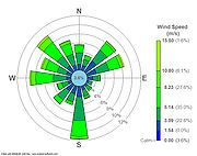 Wind rose - Wikipedia, the free encyclopedia