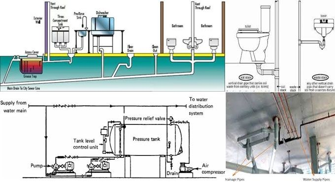 Details Of Sanitary Plumbing System In Building Construction Estimating Software Construction Cost Residential Construction