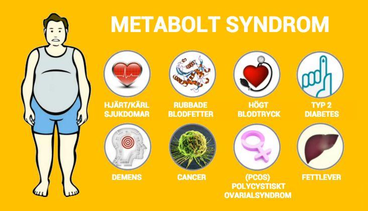 För mycket sockergör inte bara att midjemåttet blir större. Hjärtsjukdomoch diabetesär bland de vanligaste dödsorsakerna i världen1och allt fler forskare fokuserar nu på en gemensam uppsättning underliggande metaboliska problem som höjer risken för kronisk sjukdom, vilketvisar att långsiktig överkonsumtion av tillsatta sockerarter kankopplas till många av dessa problem. Den breda termen för dessa problemär metabolt…