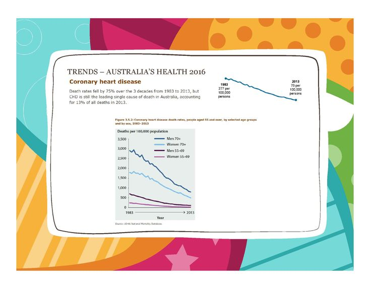 CVD - CHD trends Australia's Health 2016 - in brief