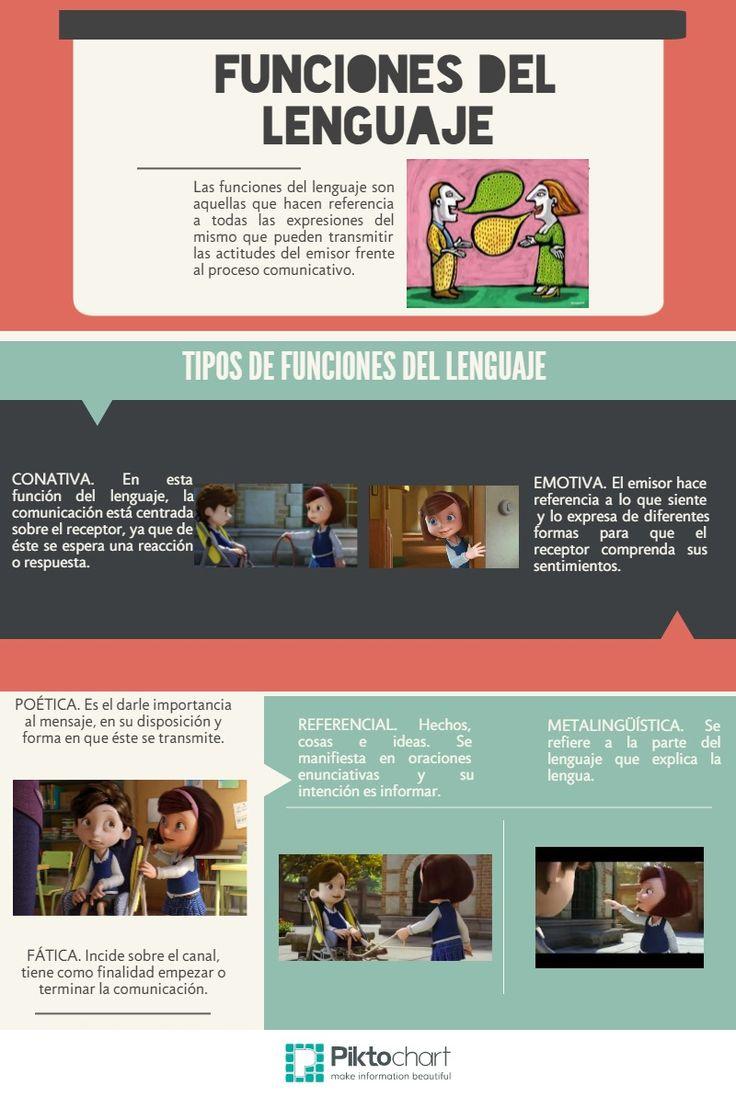 Funciones del Lenguaje   @Piktochart Infographic