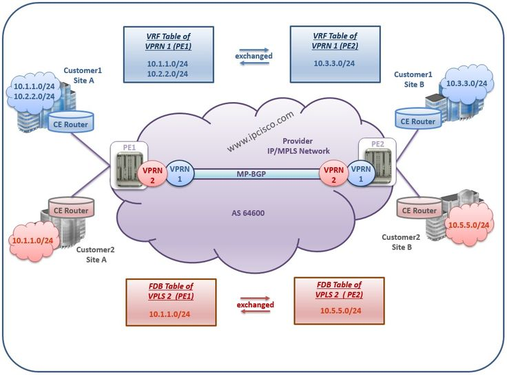 #AlcatelLucent, #VPRN #VRF Tables #L3VPN http://ipcisco.com/topics/alcatel-lucent/services/vprn/