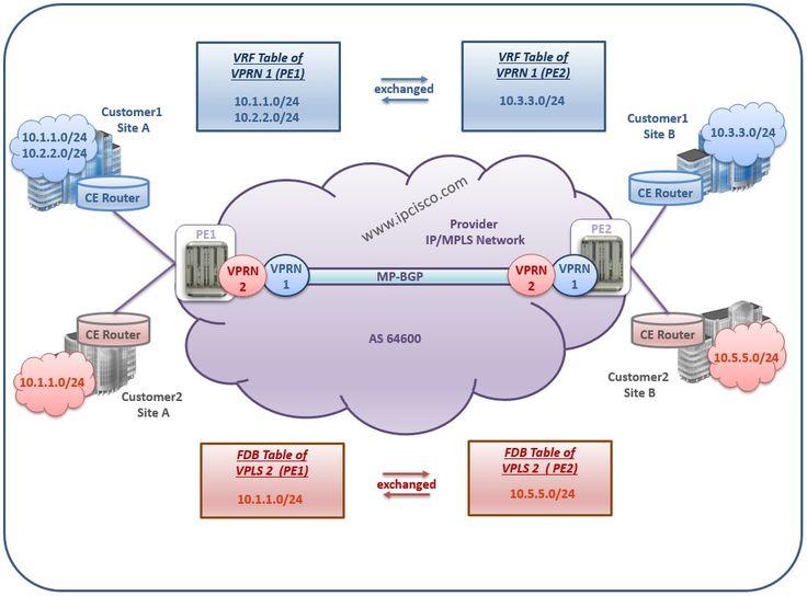 #AlcatelLucent, #VPRN #VRF Tables #L3VPN http://ipcisco.com/topics/alcatel-lucent/services/vprn/