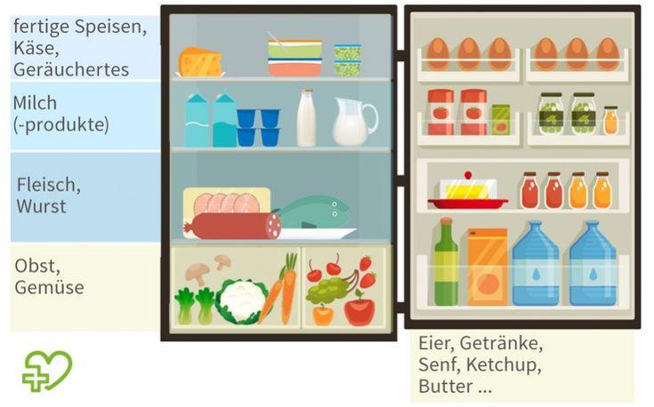 Ordnung im Kühlschrank: So lagern Sie Ihre Lebensmittel richtig