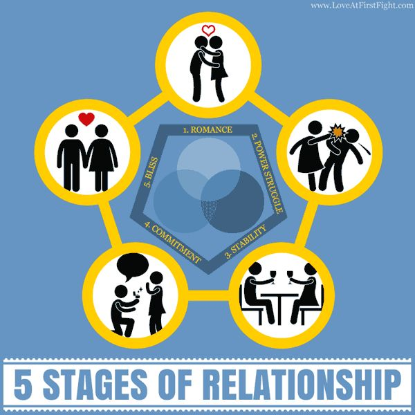 5 Stages Of Relationship: (1. Romance Stage, can last anywhere from 2 months to 2 years. (2. Power Struggle Stage, last anywhere from a few months to years and years… (3. Stability Stage, In this stage, it finally becomes very clear that you're never ever going to succeed in changing your partner and you've given up the desire to. (4. Commitment Stage, You have learned to love each other having to like each other and you choose each other consciously. (5. Bliss Stage, In this stage you…