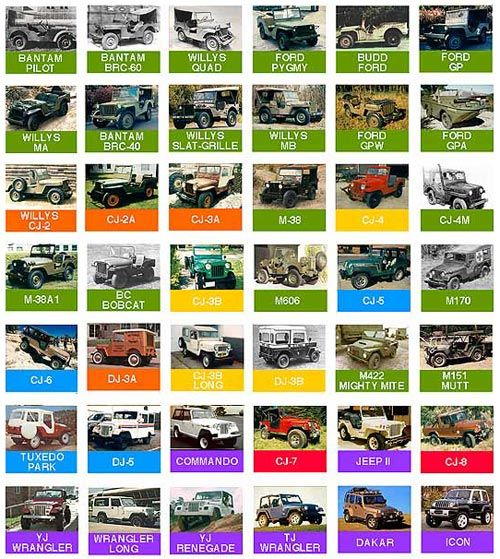 Off Road Jeep Images >> jeep-identification-chart | Jeep Wranglers | Pinterest | Jeeps, Willys mb and Jeep cj