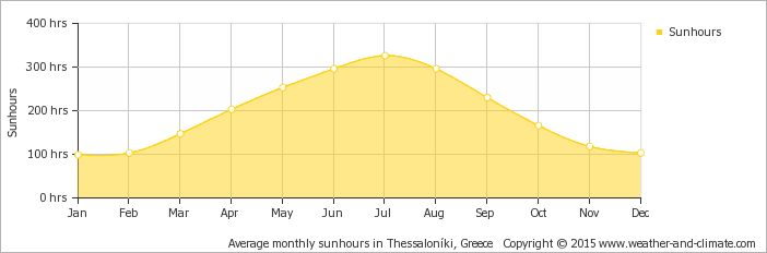 Average monthly sunhours in Thessaloníki, Greece   Copyright © 2015 www.weather-and-climate.com