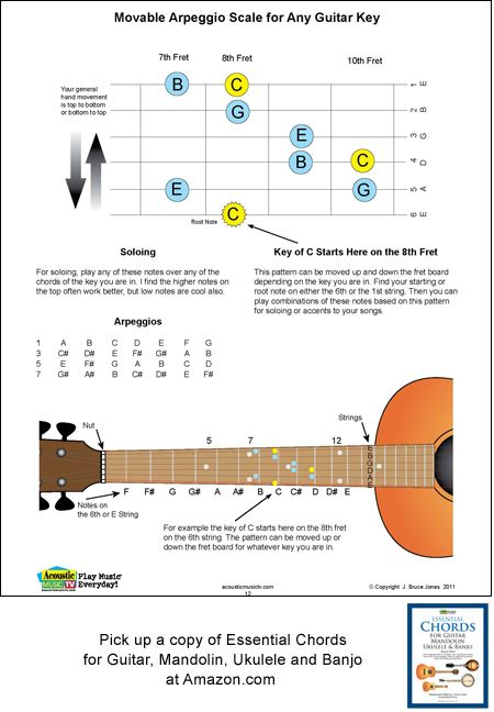 Guitar guitar chords root notes : 1000+ images about AcousticMusicTV.com on Pinterest