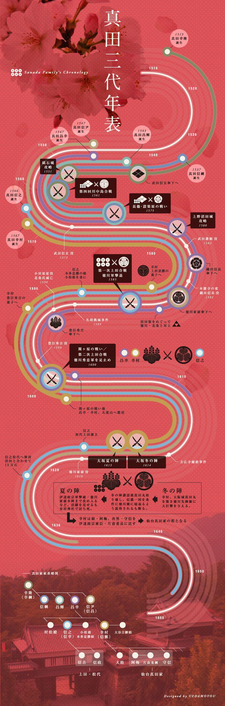Sanada Family's Chronology 真田三代年表   ウエダモヨウ 信州長野県上田市の情報発信サイト #japan #nagano #ueda…