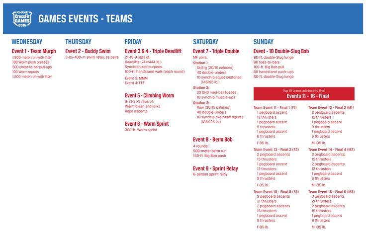 2016 Games Events Teams   CrossFit Games