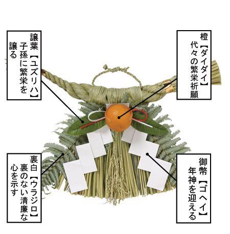 正月飾りのしめ縄 No065 - 吉田一氣の熊本霊ライン 神霊界の世界とその源流