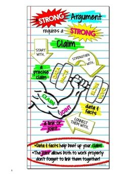 Argument Writing Inforgraphic: A Strong Argument Requires a Strong Claim...