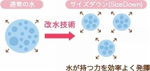 クラスター水の粒子状態のイメージです。 特殊な遠赤外線セラミックのタンクに入れるとクラスター化します。しかも安定化したクラスターです。