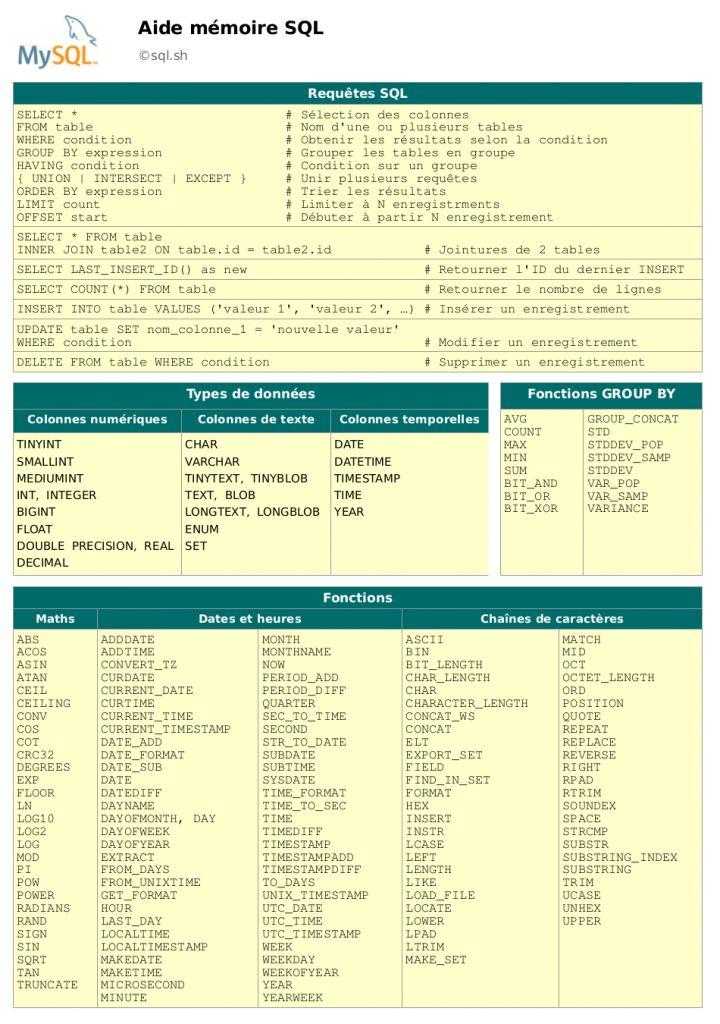 Aide mémoire SQL qui contient les types de données, les valeurs maximum ainsi que les fonctions de MySQL. Ce mémento est un cheat sheet #SQL du système de gestion de base de données #MySQL très complet à garder dans ses favoris.
