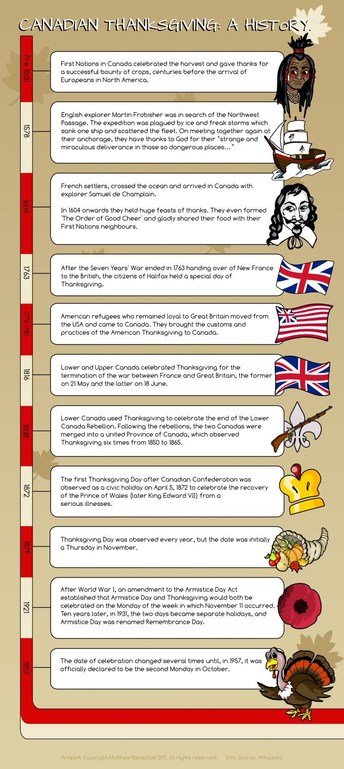 canadian-thanksgiving-history