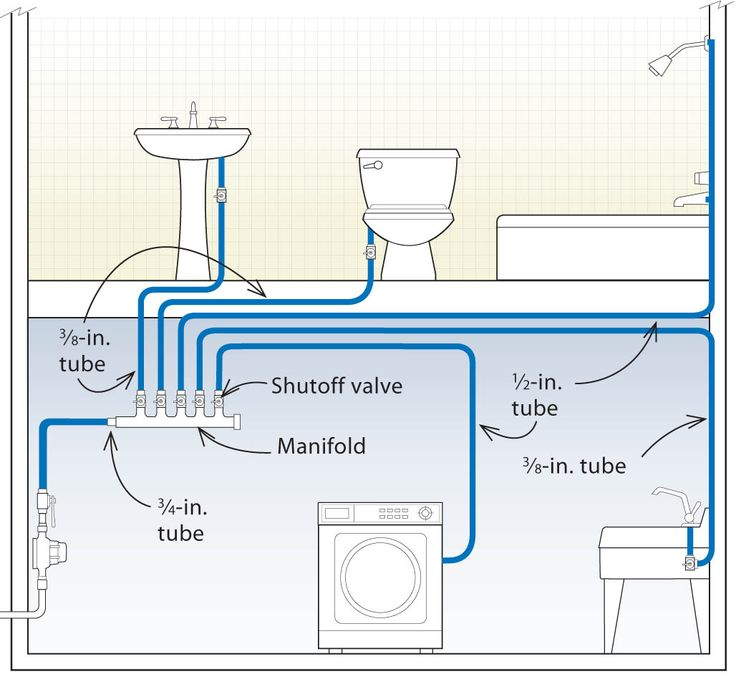 446c1c652883067e54210f3b0d7d22a1 save water the pipe best 25 plumbing ideas on pinterest water plumbing, plumbing  at suagrazia.org
