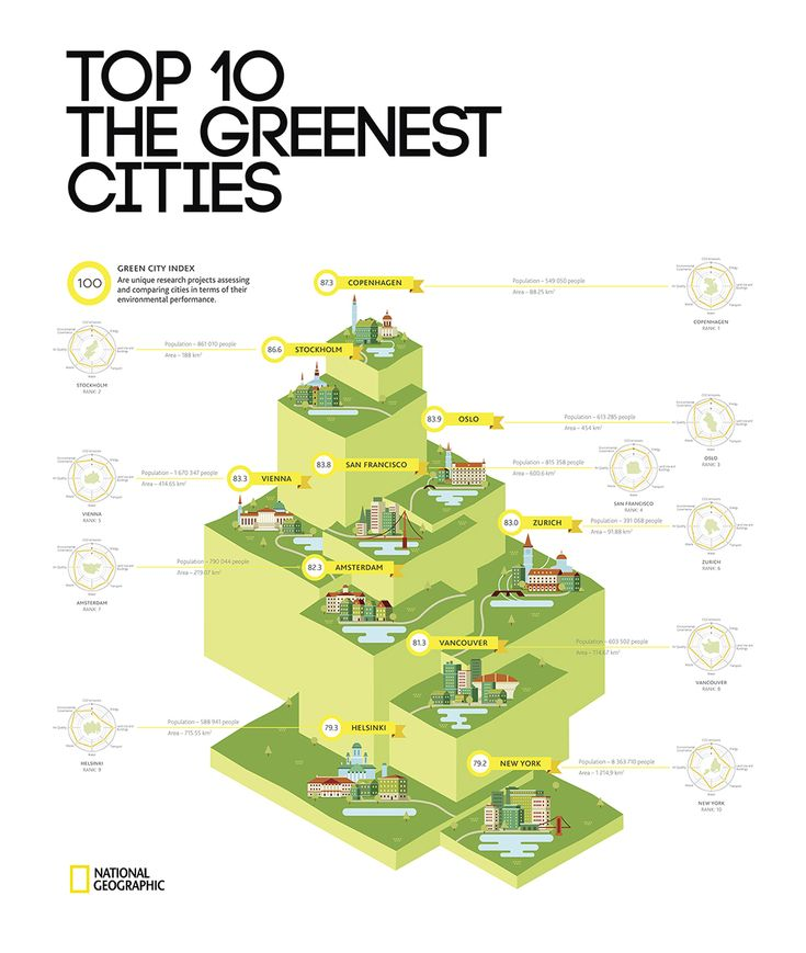 Top 10 the greenest cities according to the Green City Index (Economist IU & Siemens)