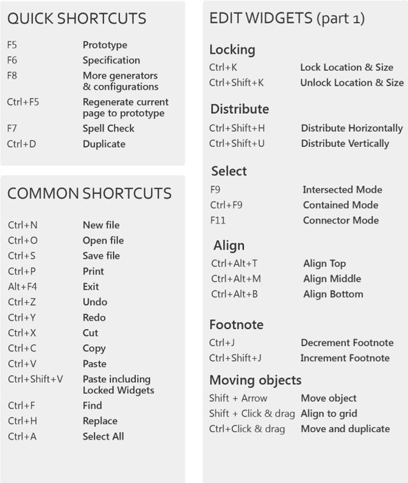 Axure shortcuts for Windows wireframes Pinterest - copy blueprint information architecture