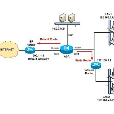Tutorial of Static & Dynamic Routing and Configuring Static Routing on Cisco ASA Firewall