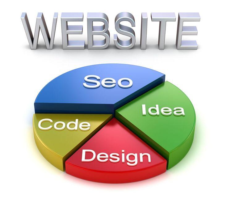 Image result for Website Development Services in Ireland
