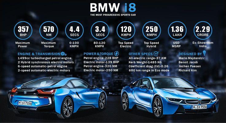 BMW i8 – The Most Progressive Sports Car  #WoW #WorkshoponWheelz #CarServiceinChandigarh    http://workshoponwheelz.blogspot.in/    Workshop on wheelz
