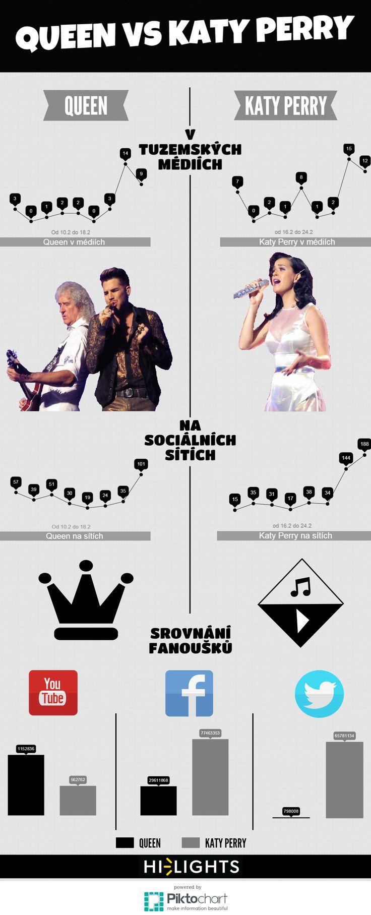 Infografika srovnávající zájem o koncerty Queen a Katy Perry v pražské O2 aréně