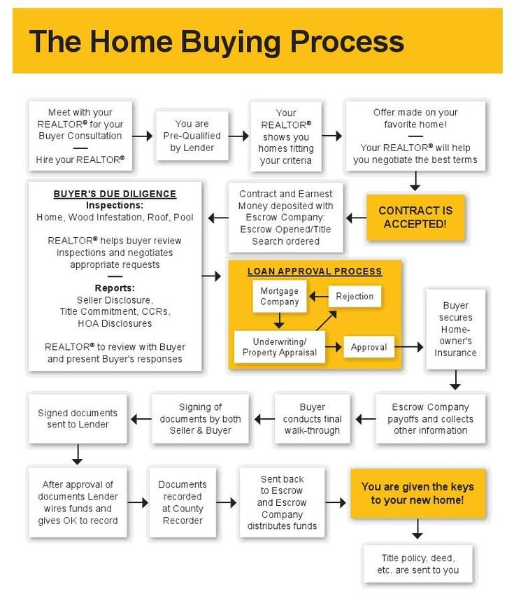 Home Selling Process Step By Step 2019 Home Buying Process Home